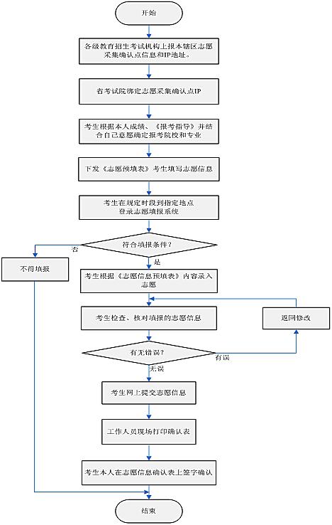 2013年高考志愿网上填报操作流程图
